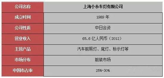 中国十大品牌汽车照明代表厂商分析